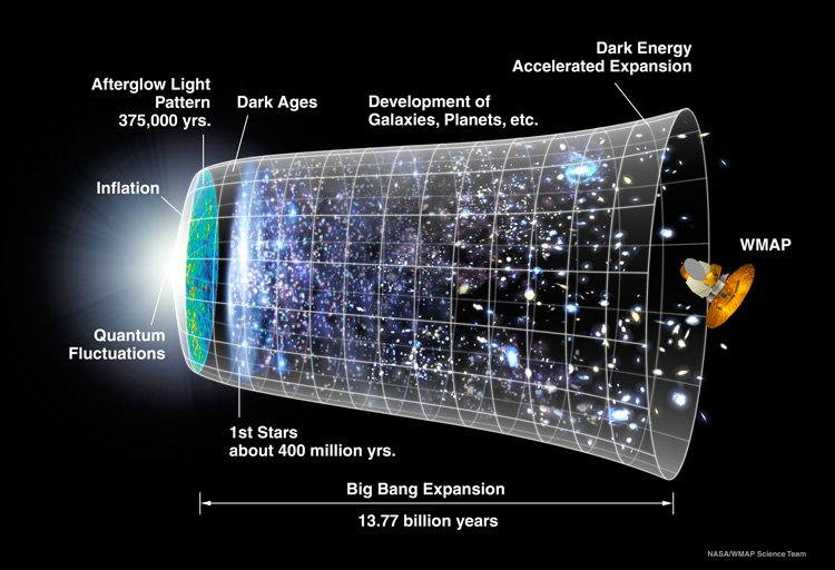 Timeline of the Universe
